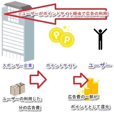お小遣いサイトの仕組み3.jpg